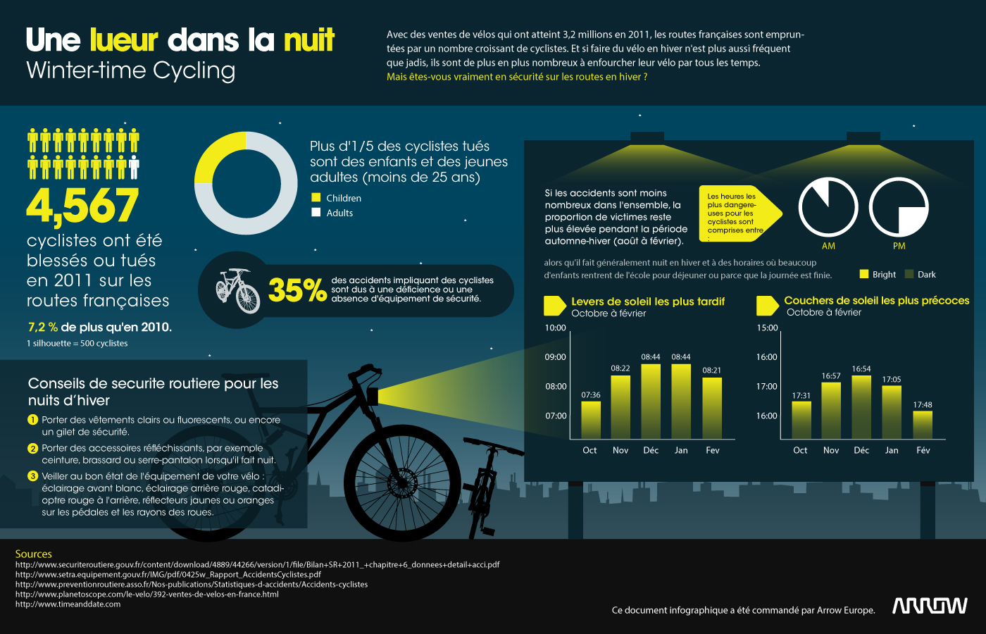 infographie sur les cyclistes en hiver et les accidents. Black Bedroom Furniture Sets. Home Design Ideas
