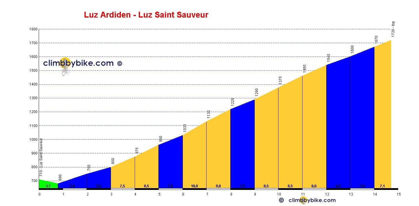 Luz ardiden night experience v lo route cyclisme cyclosport courses pros et photos - Luz saint sauveur office de tourisme ...